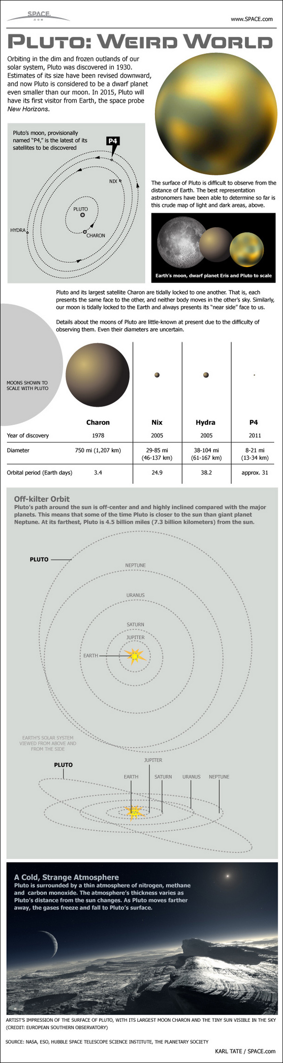 Learn all about Pluto's weirdly eccentric orbit, four moons and more in this SPACE.com infographic.
