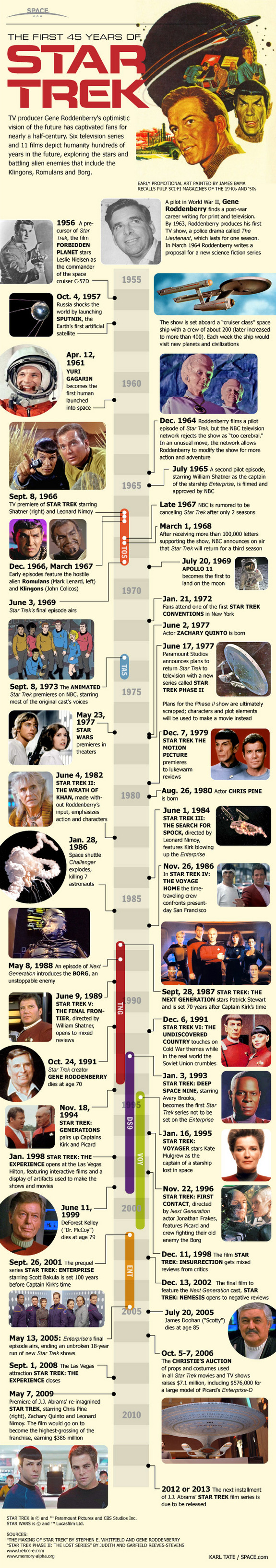 Star Trek: The First 45 Years (Infographic)