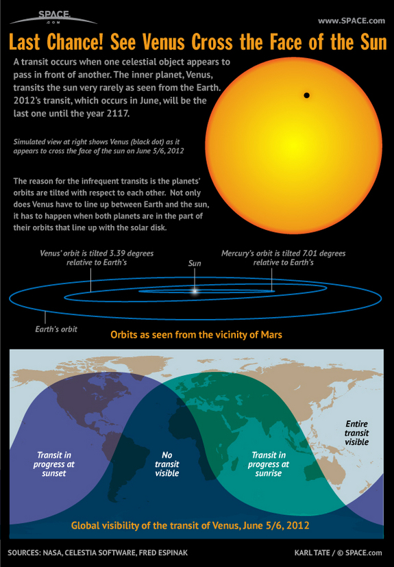Find out where to see a rare astronomical event that won't recur for more than a century, in this SPACE.com infographic.