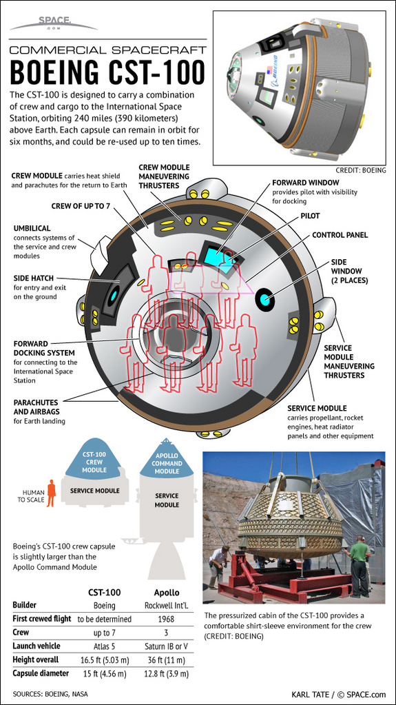 Find out the facts about Boeing's new manned space capsule, in this SPACE.com infographic.