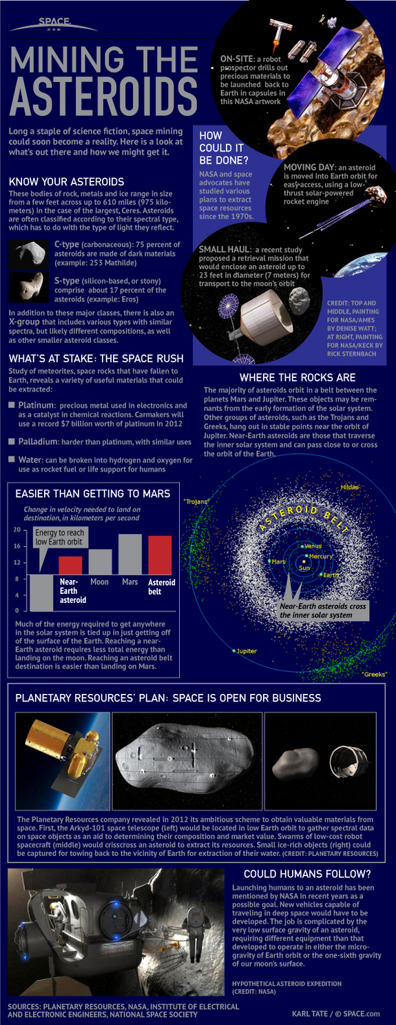 Find out about how mining the asteroids could work, in this SPACE.com infographic.