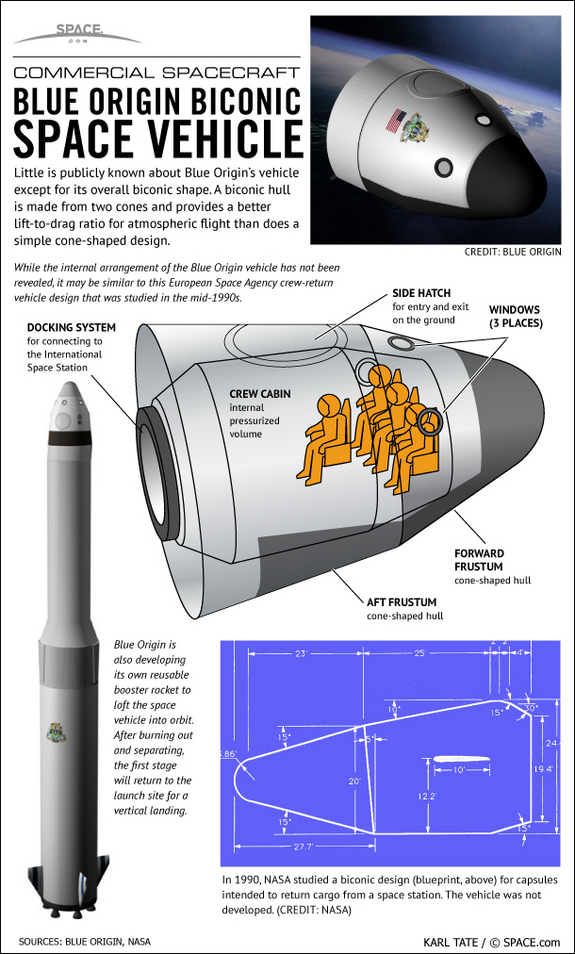 Find out what is known about Blue Origin's mysterious new space vehicle, in this SPACE.com infographic.