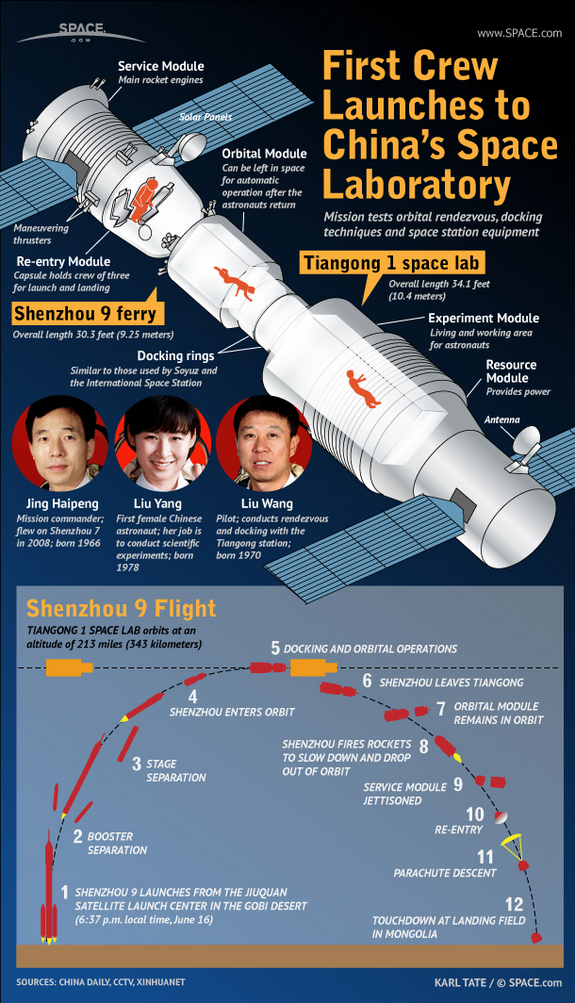 Find out all about the crew of Shenzhou 9, including China's first female astronaut, in this SPACE.com infographic.