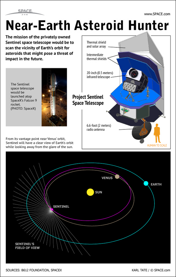 Find out all about the privately owned   Sentinel space telescope which would hunt asteroids that could threaten Earth.