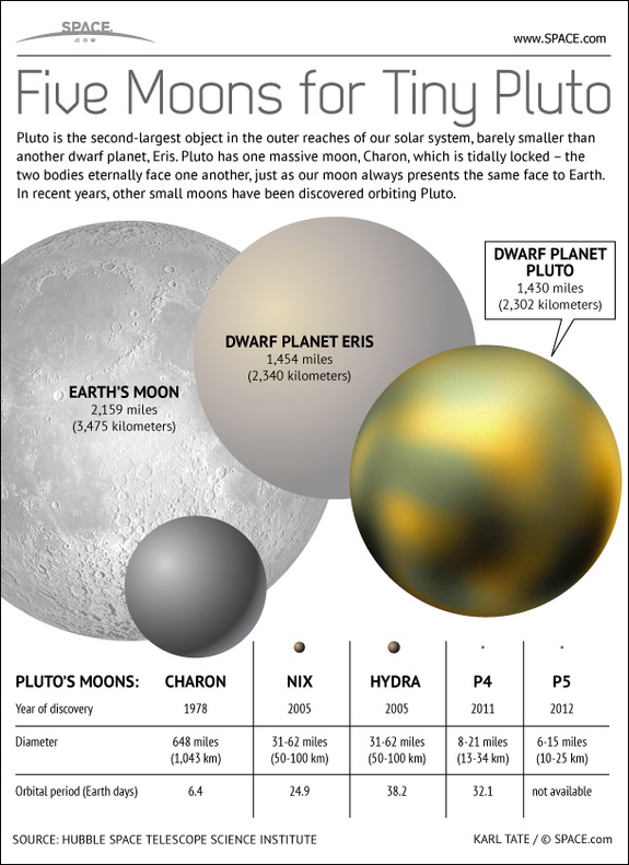 Find out about dwarf planet Pluto's family of moons in this SPACE.com infographic.