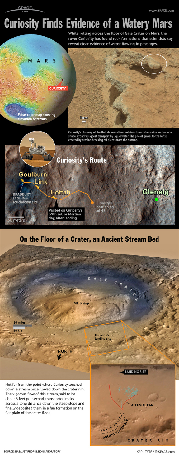 Find out why scientists think a fast-flowing stream once ran close to Curiosity's landing site on Mars, in this SPACE.com infographic.