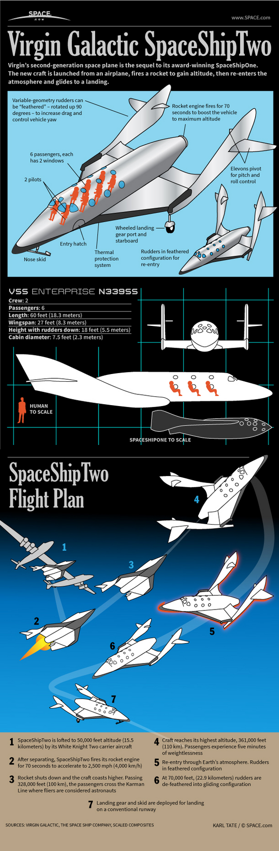 Find out how Virgin Galactic's SpaceShipTwo passenger space plane works, in this SPACE.com infographic.