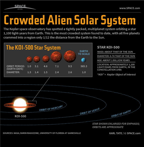 Find out about the crowded KOI-500 alien solar system, in this SPACE.com infographic.