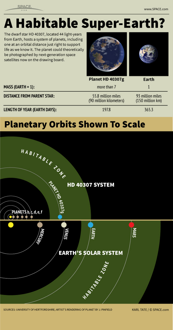 Learn about the huge Super-Earth that could possibly support life as we know it, in this SPACE.com infographic.