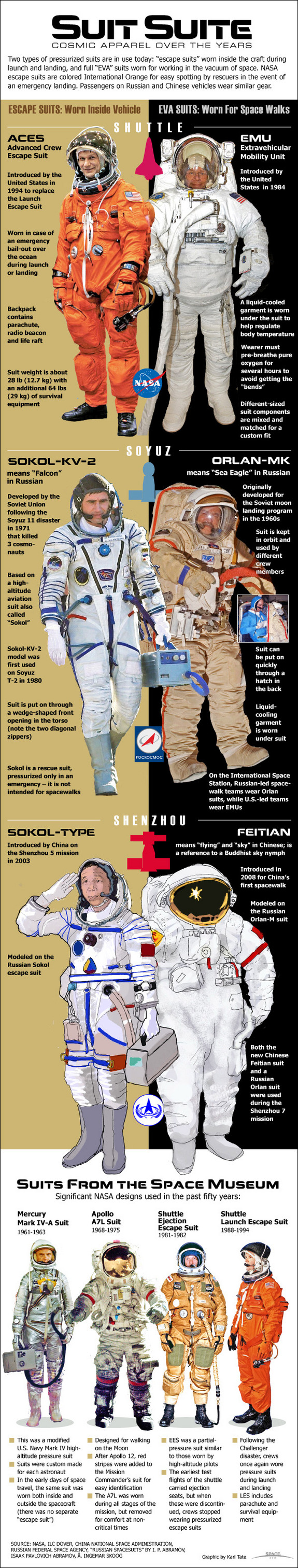 We review NASA's space suit cosmic apparel throughout history for the American, Russian and Chinese space programs.