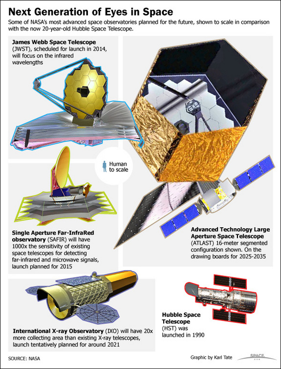 See future space telescopes that NASA will be deploying to replace the Hubble Space Telescope.