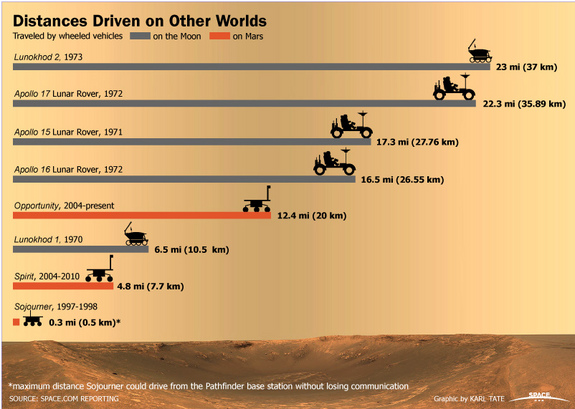 View the list of extraterrestrial vehicles and distances traveled on other worlds.