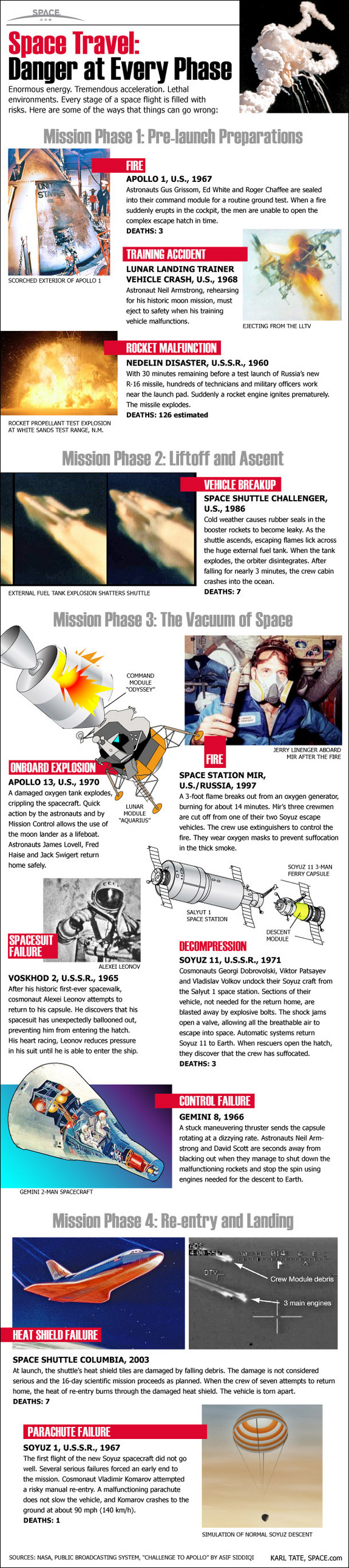 Space is a dangerous place for humans. Learn about the perils of human spaceflight.