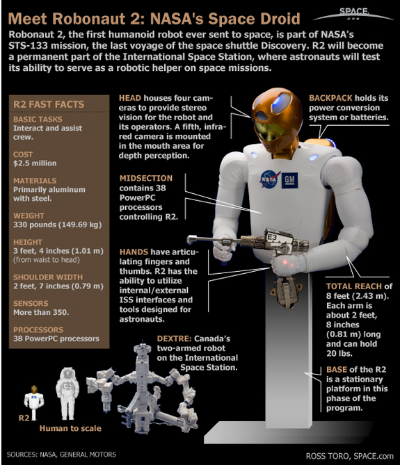 Get a detailed look at Robonaut 2, NASA's first humanoid robot to fly to space, in this infographic.