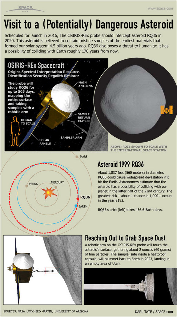 See how NASA's OSIRIS-REx mission to collect samples of the asteroid 1999 RQ36 will happen in this SPACE.com infographic.